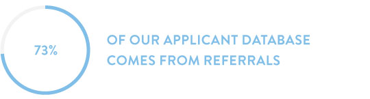 73% of our applicant database comes from referrals