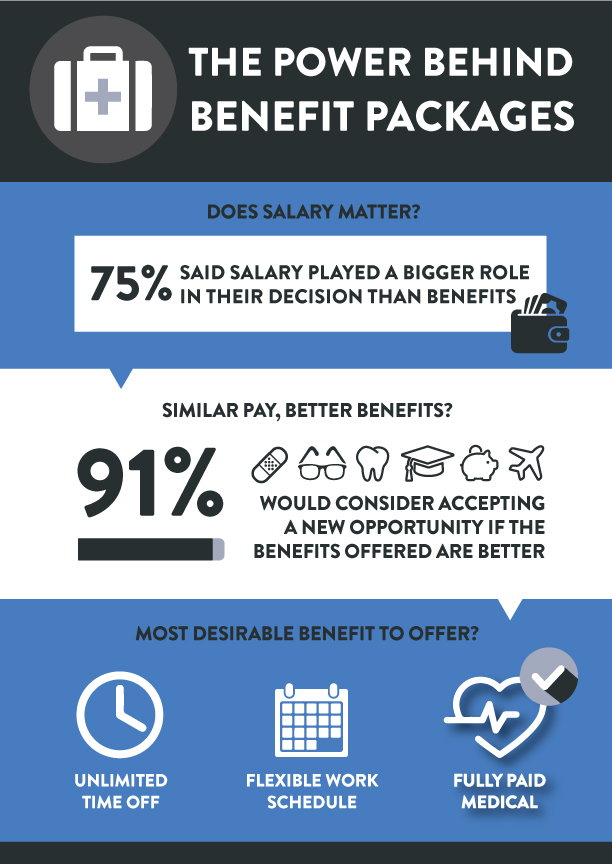 benefitssurvery_infographic