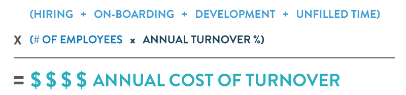 Annual_Cost_Turnover