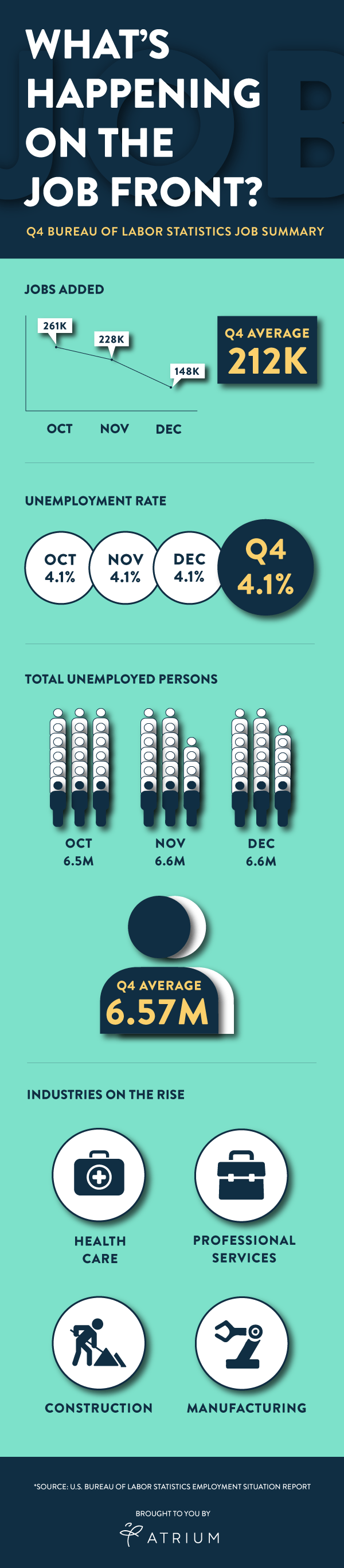 Q4 Employment Situation Infographic