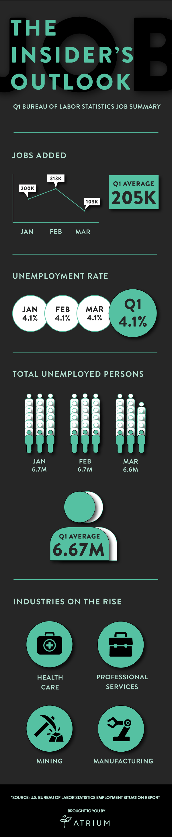 employment situation report q1 2018