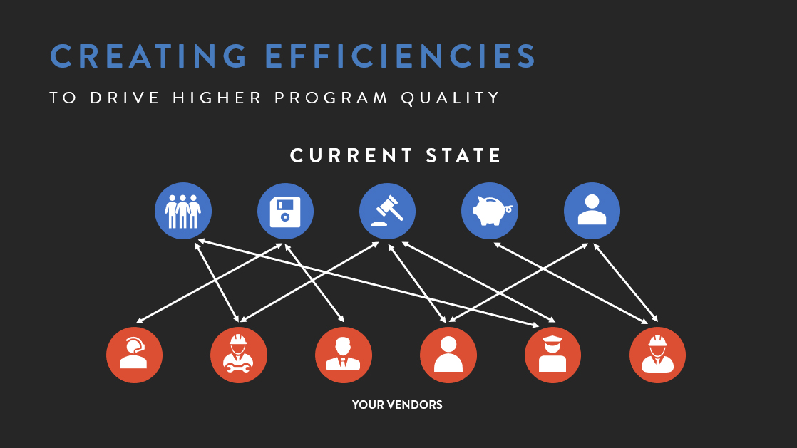Creating Contingent Workforce Program Efficiencies - Current State