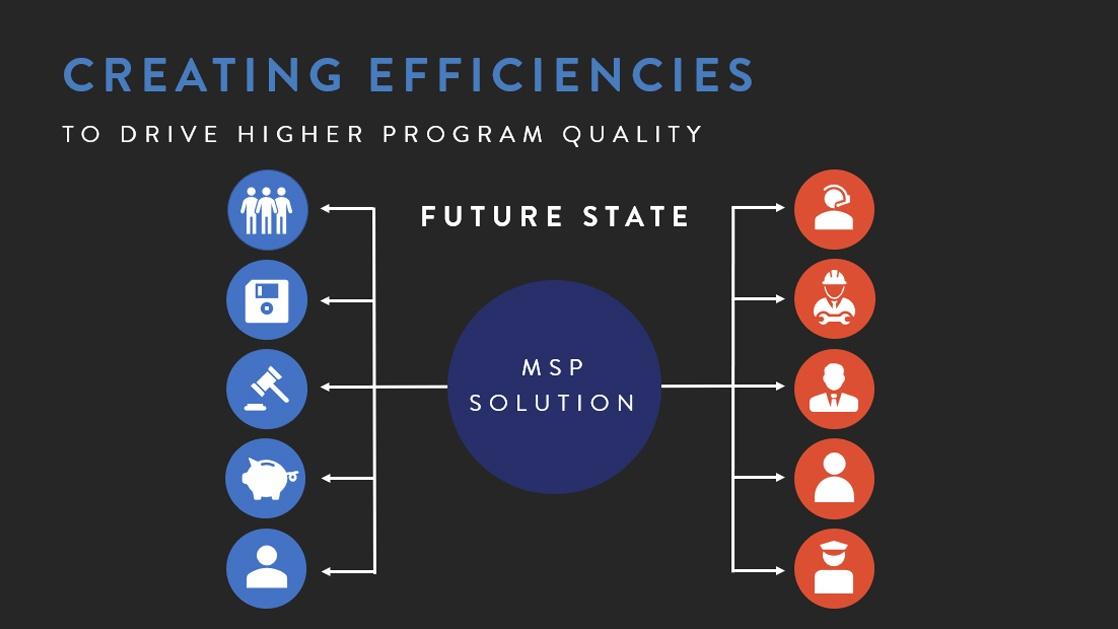 Creating Contingent Workforce Program Efficiencies - Future State