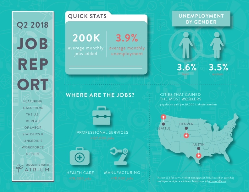 Q2 Jobs Report Infographic