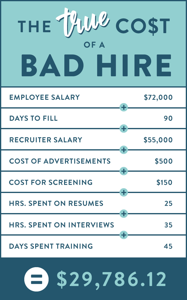 The Cost of a Bad Hire Calculator