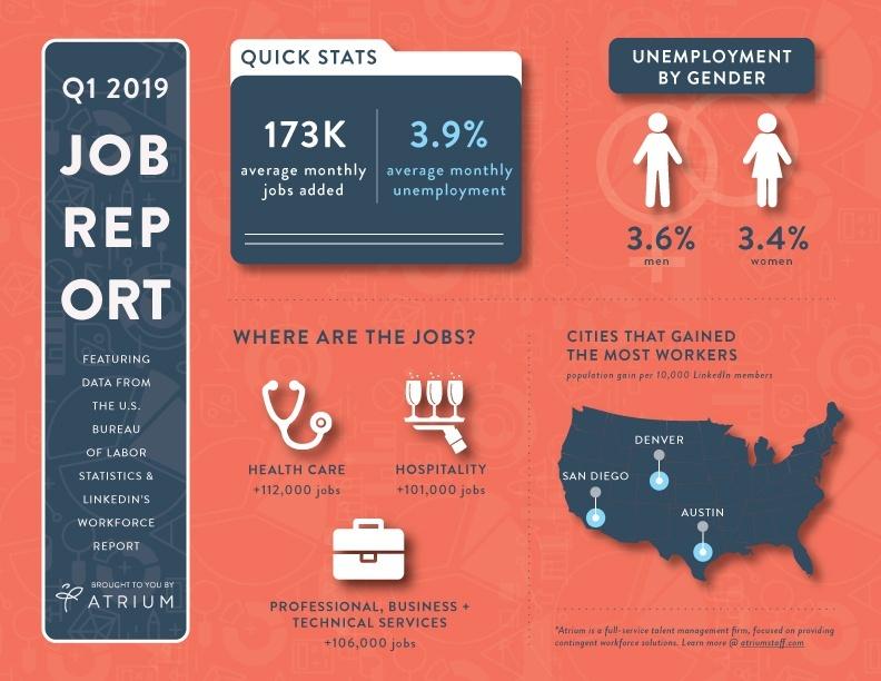 Q1 Jobs Report Infographic